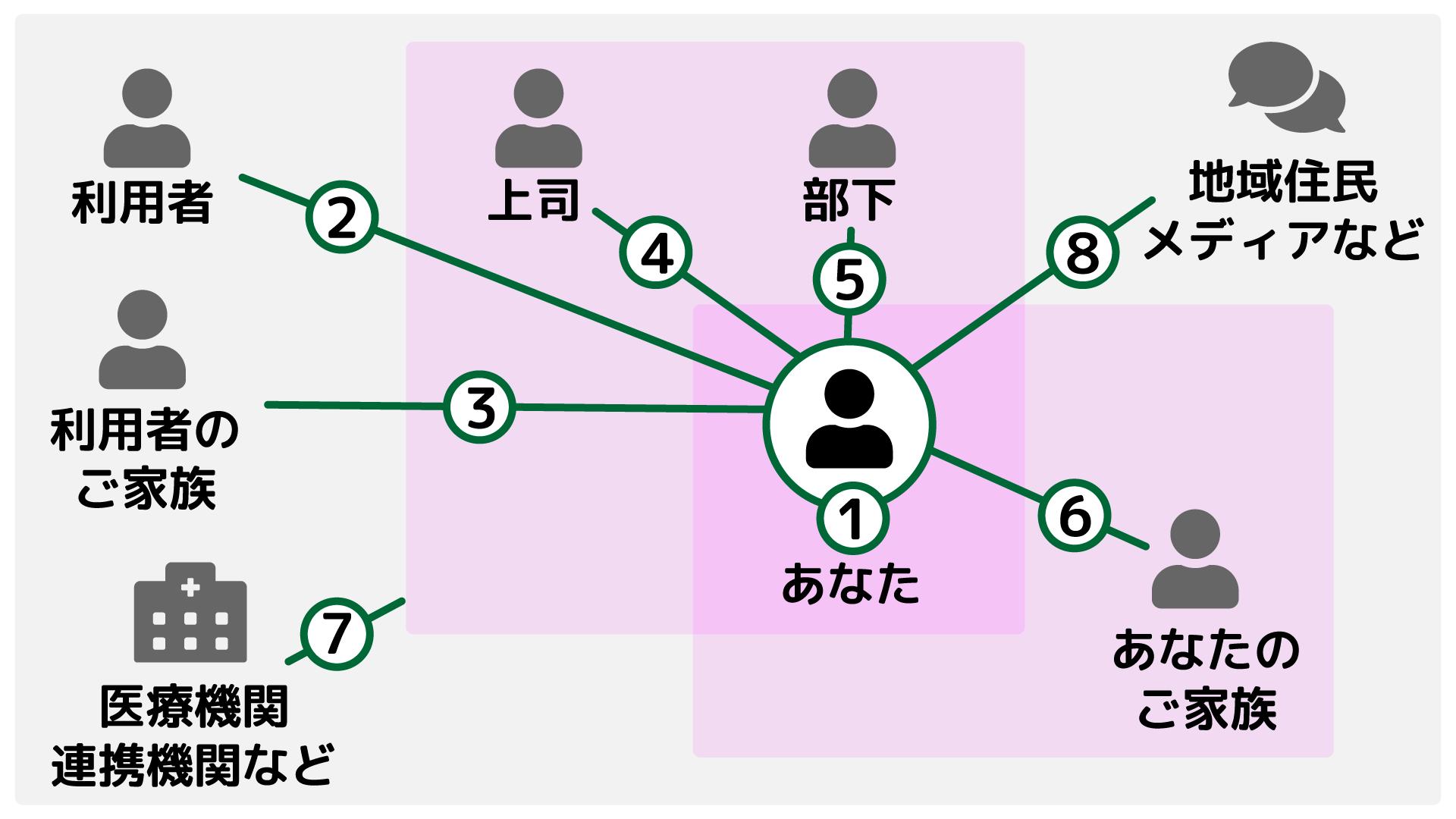 関係性の図